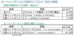 お茶の価格・表1