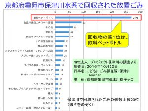 %e4%bf%9d%e6%b4%a5%e5%b7%9d%e6%b0%b4%e7%b3%bb%e3%81%a6%e3%82%99%e5%9b%9e%e5%8f%8e%e3%81%95%e3%82%8c%e3%81%9f%e6%94%be%e7%bd%ae%e3%81%93%e3%82%99%e3%81%bf